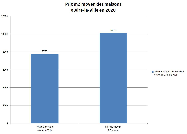 Tout Sur Les Prix Au M2 De L Immobilier A Geneve En 2020