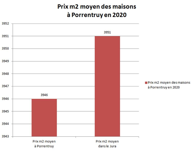 Tout sur les prix au m2 de l'immobilier dans le Jura en 2020